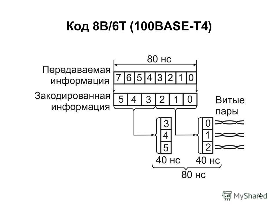 2 Код 8В/6Т (100BASE-T4)