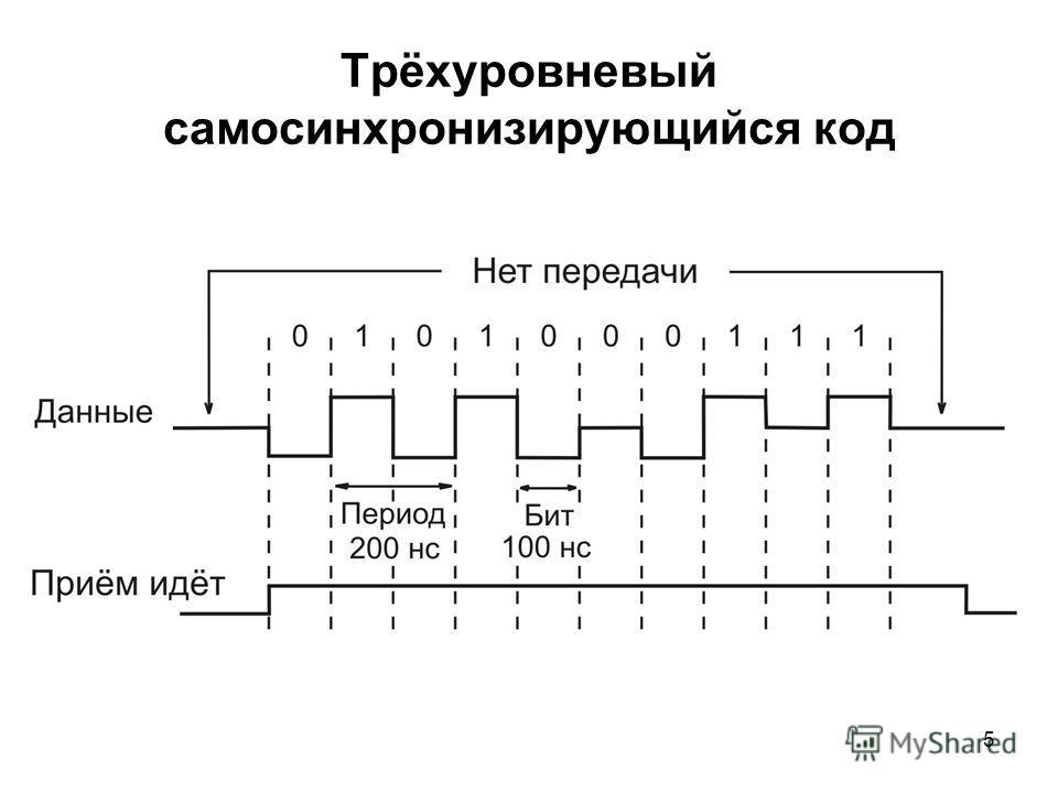 5 Трёхуровневый самосинхронизирующийся код