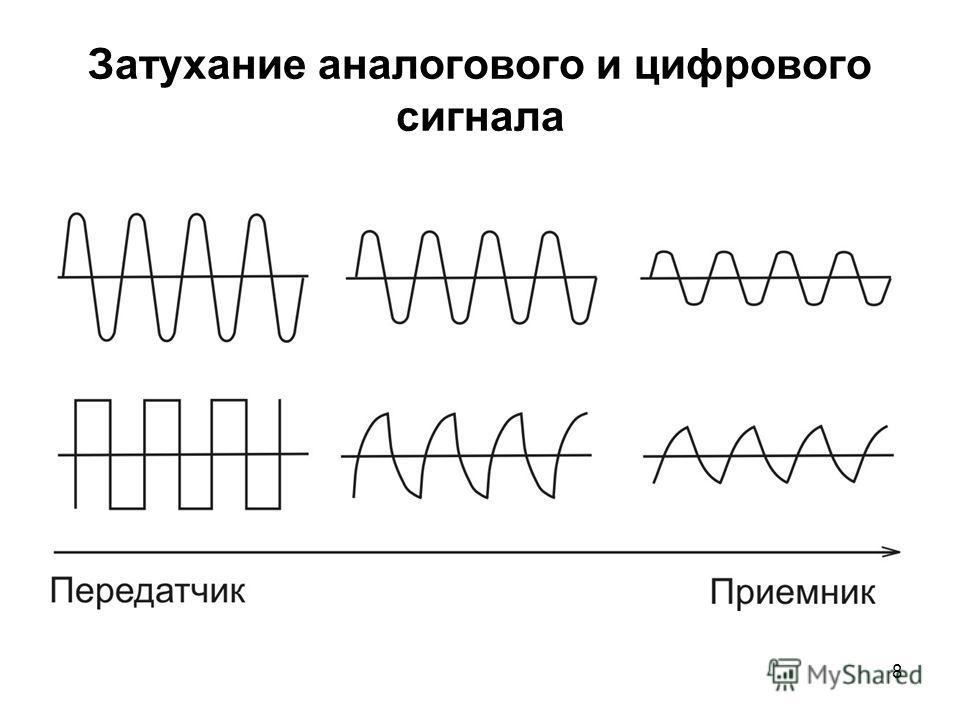 8 Затухание аналогового и цифрового сигнала