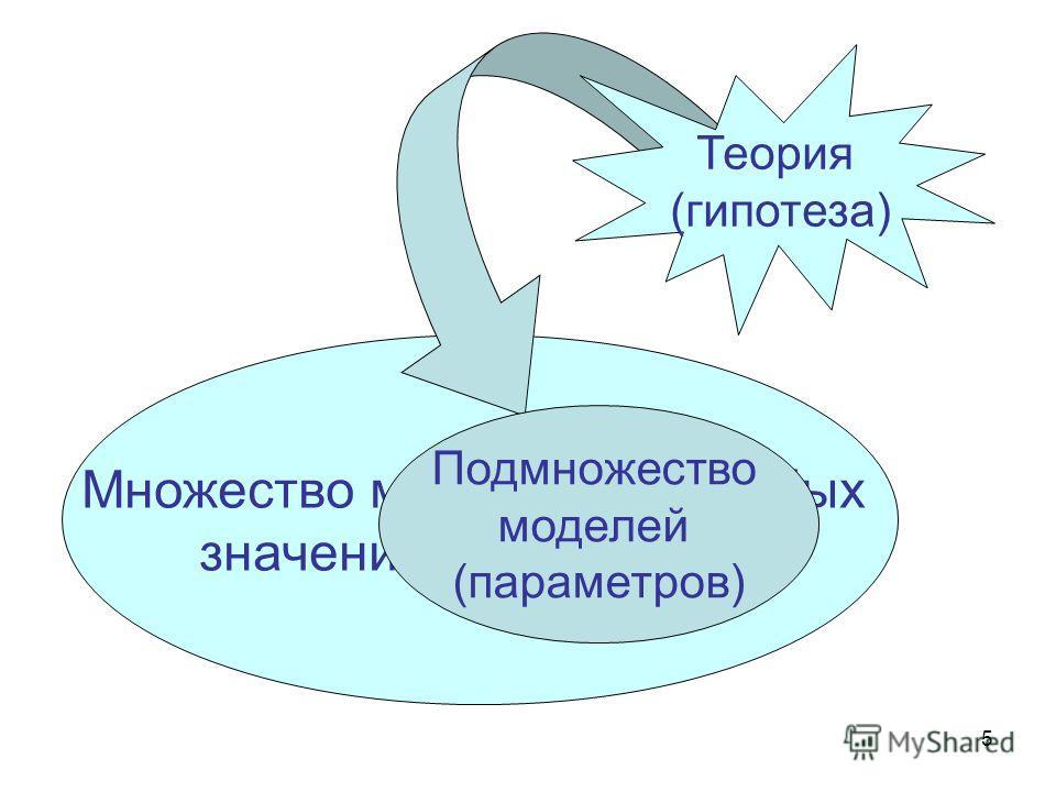 5 Множество моделей при любых значениях параметров Теория (гипотеза) Подмножество моделей (параметров)
