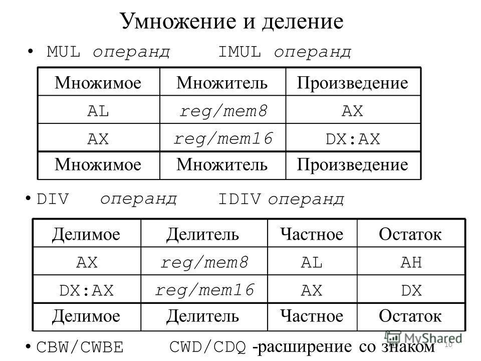 умножение и деление со знаком минус