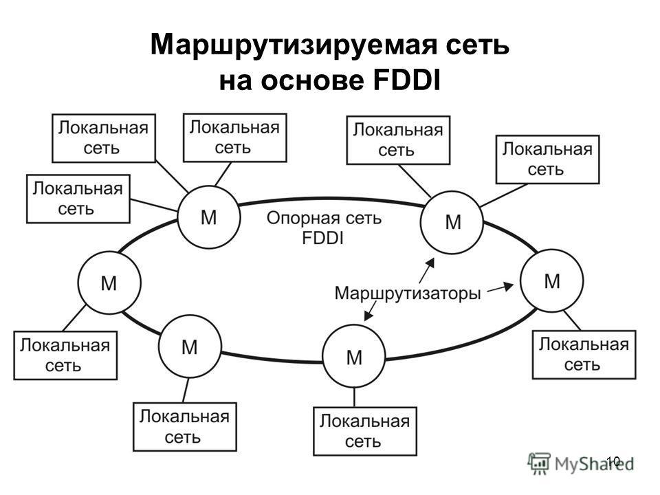 10 Маршрутизируемая сеть на основе FDDI