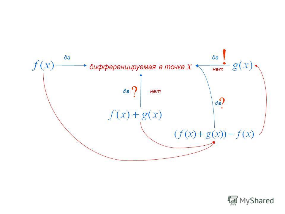 дифференцируемая в точке x да нет да