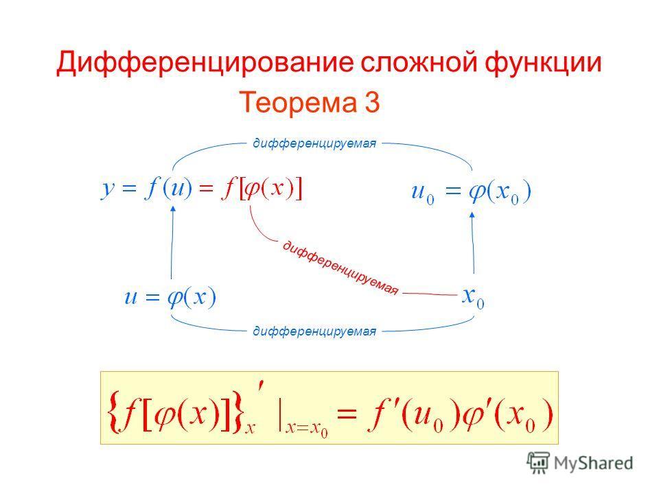 Дифференцирование сложной функции Теорема 3 дифференцируемая