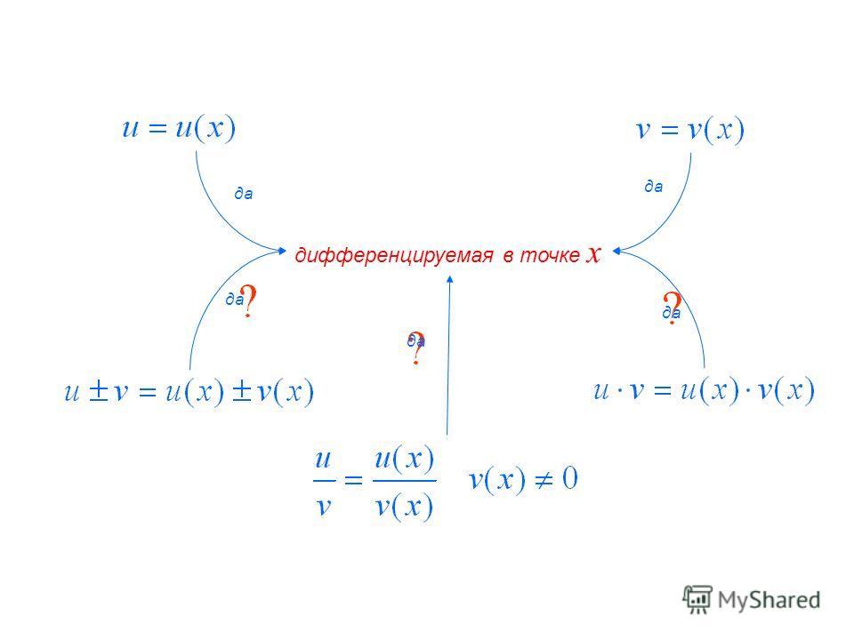 дифференцируемая в точке x да