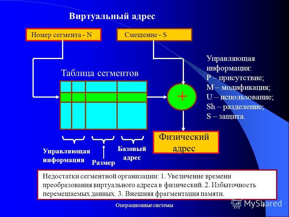 Операционные системы4 Виртуальный адрес Номер сегмента - NСмещение - S + Физический адрес Таблица сегментов Базовый адрес Размер Управляющая информация Управляющая информация: P – присутствие; M – модификация; U – использование; Sh – разделение; S –