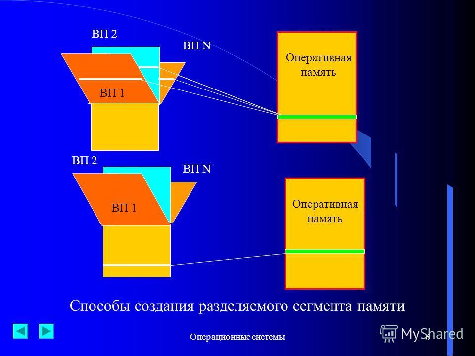 Операционные системы6 6 ВП 1 ВП 2 ВП N Оперативная память ВП 1 ВП 2 ВП N Способы создания разделяемого сегмента памяти