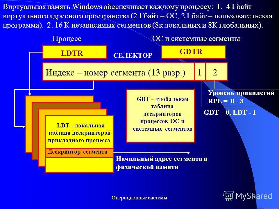 Операционные системы7 Виртуальная память Windows обеспечивает каждому процессу: 1. 4 Гбайт виртуального адресного пространства (2 Гбайт – ОС, 2 Гбайт – пользовательская программа). 2. 16 К независимых сегментов (8к локальных и 8К глобальных). Процесс