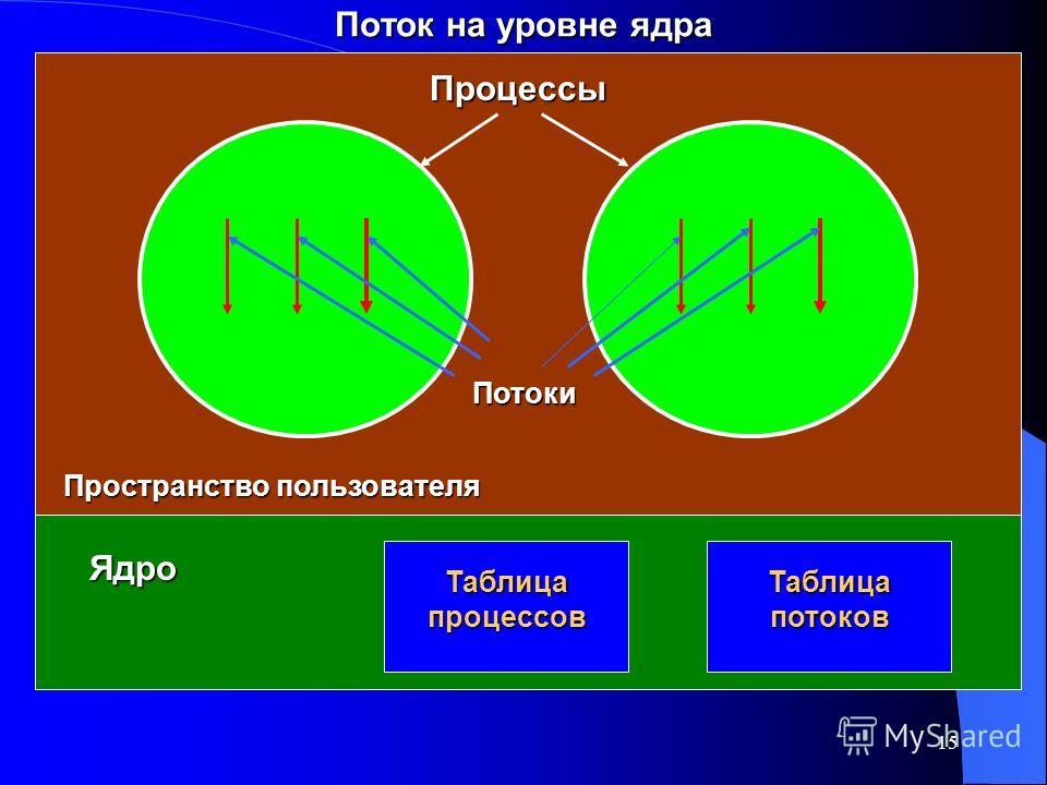 15 Поток на уровне ядра Процессы Потоки Ядро Пространство пользователя Таблица процессов Таблица потоков