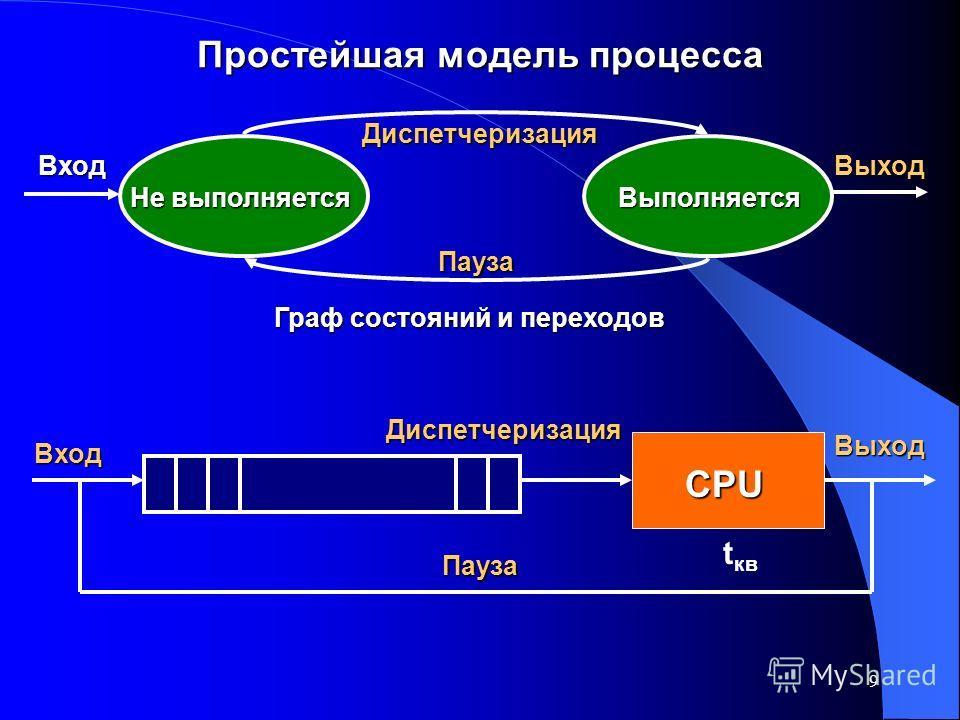 9 Простейшая модель процесса Диспетчеризация Пауза Не выполняется Выполняется ВходВыход CPU Вход Выход Очередь Пауза Диспетчеризация CPU Граф состояний и переходов t кв
