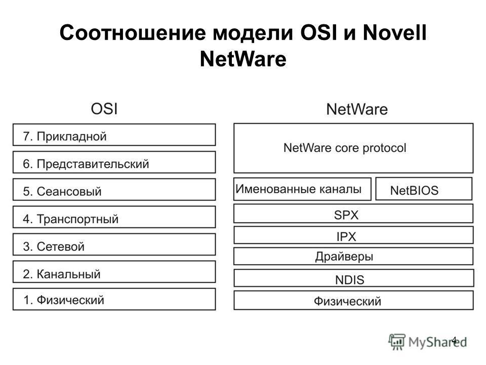 4 Соотношение модели OSI и Novell NetWare