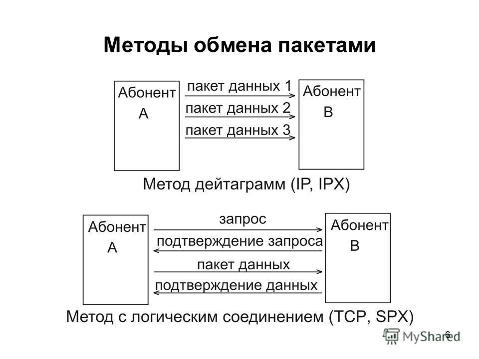 6 Методы обмена пакетами