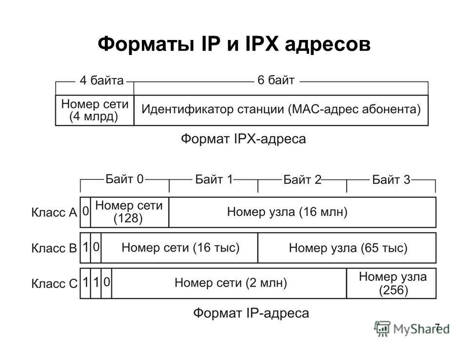 7 Форматы IP и IPX адресов