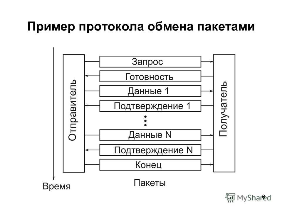 6 Пример протокола обмена пакетами