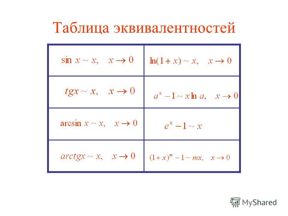Таблица эквивалентностей