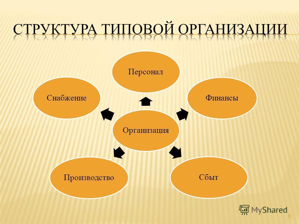 5 Организация ПерсоналФинансы Сбыт ПроизводствоСнабжение