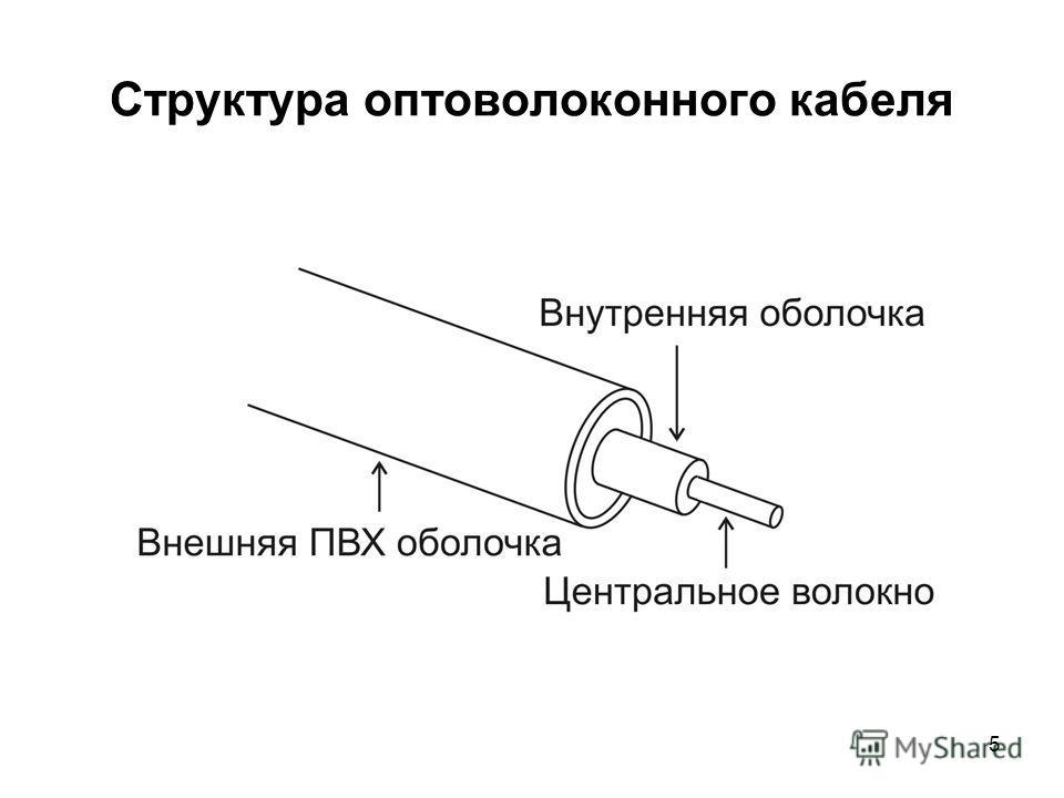 5 Структура оптоволоконного кабеля