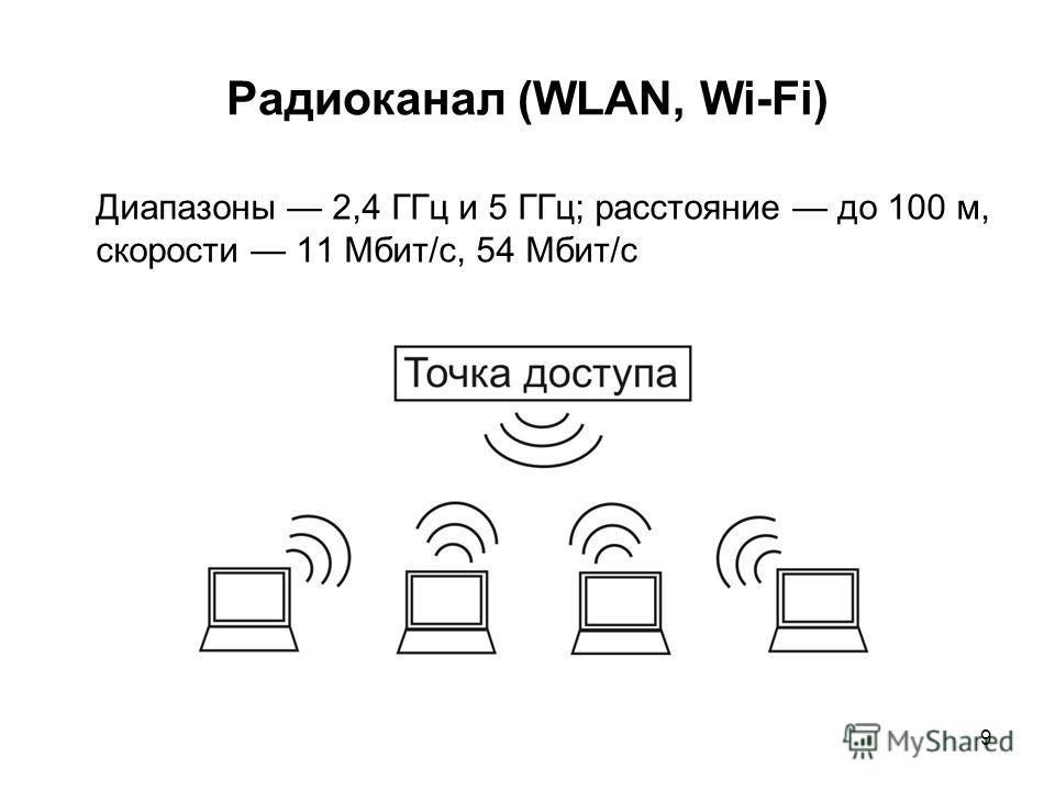 9 Радиоканал (WLAN, Wi-Fi) Диапазоны 2,4 ГГц и 5 ГГц; расстояние до 100 м, скорости 11 Мбит/с, 54 Мбит/с