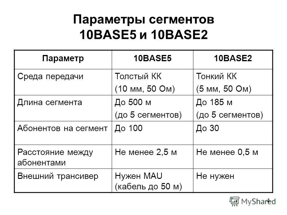 4 Параметры сегментов 10BASE5 и 10BASE2 Параметр10BASE510BASE2 Среда передачиТолстый КК (10 мм, 50 Ом) Тонкий КК (5 мм, 50 Ом) Длина сегментаДо 500 м (до 5 сегментов) До 185 м (до 5 сегментов) Абонентов на сегментДо 100До 30 Расстояние между абонента
