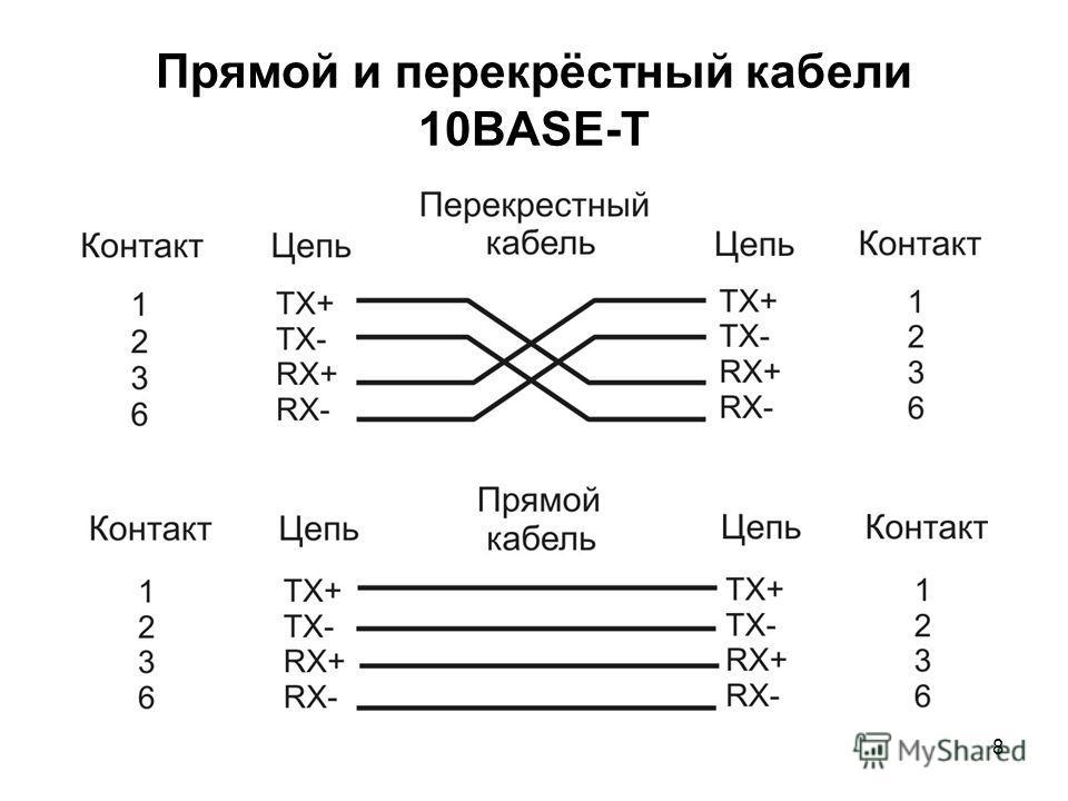 8 Прямой и перекрёстный кабели 10BASE-T