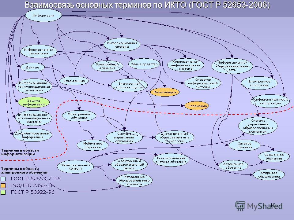 Взаимосвязь основных терминов по ИКТО (ГОСТ Р 52653-2006) Термины в области информатизации Термины в области электронного обучения 10