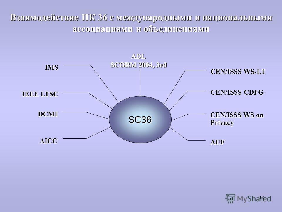 Взаимодействие ПК 36 с международными и национальными ассоциациями и объединениями CEN/ISSS WS-LT SC36 CEN/ISSS CDFG CEN/ISSS WS on Privacy AUF ADL SCORM 2004, 3ed IEEE LTSC IMS DCMI AICC 13
