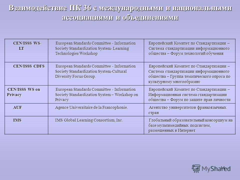 Взаимодействие ПК 36 с международными и национальными ассоциациями и объединениями CEN/ISSS WS- LT European Standards Committee - Information Society Standardization System- Learning Technologies Workshop Европейский Комитет по Стандартизации – Систе