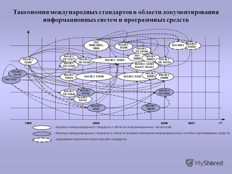 3 Таксономия международных стандартов в области документирования информационных систем и программных средств