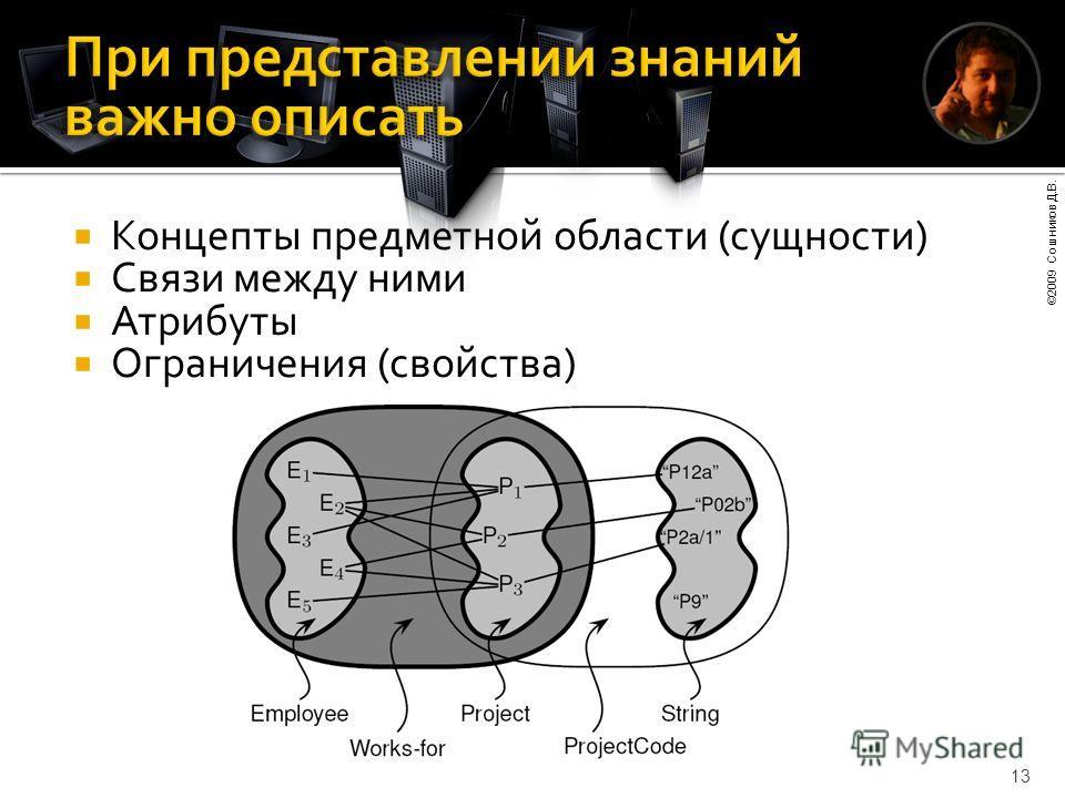 ©2009 Сошников Д.В. 13 Концепты предметной области (сущности) Связи между ними Атрибуты Ограничения (свойства)