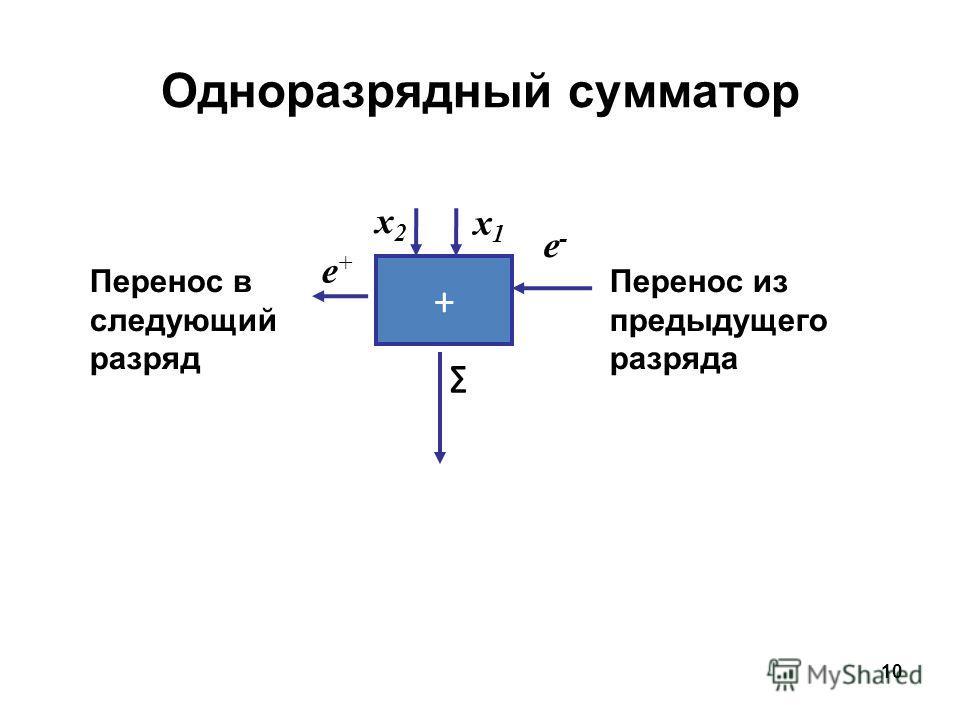 10 + Перенос из предыдущего разряда Перенос в следующий разряд Одноразрядный сумматор x2x2 x1x1 e-e- e+e+