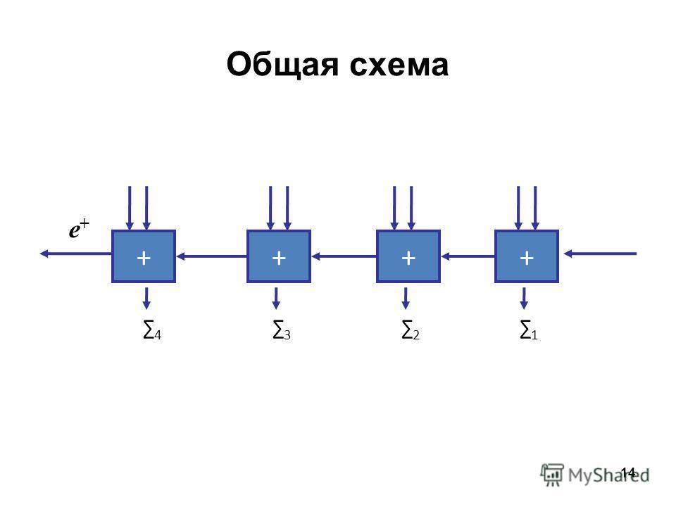 14 ++++ 1 2 3 4 Общая схема e+e+
