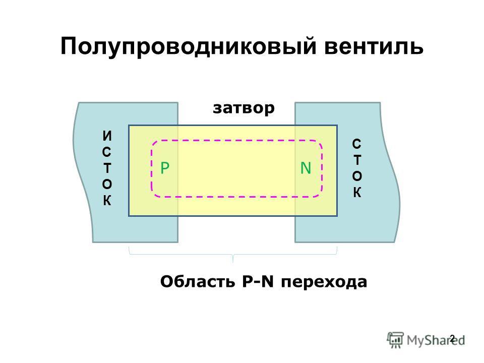 2 Полупроводниковый вентиль PN затвор Область P-N перехода ИСТОКИСТОК СТОКСТОК