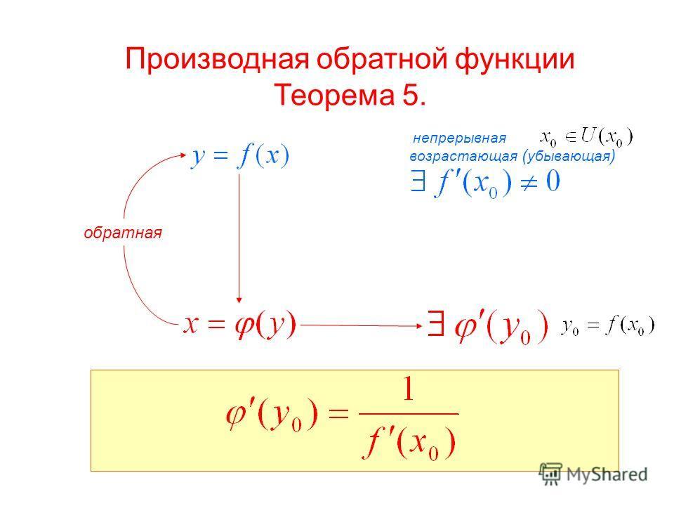 непрерывная возрастающая ( убывающая ) обратная Производная обратной функции Теорема 5.