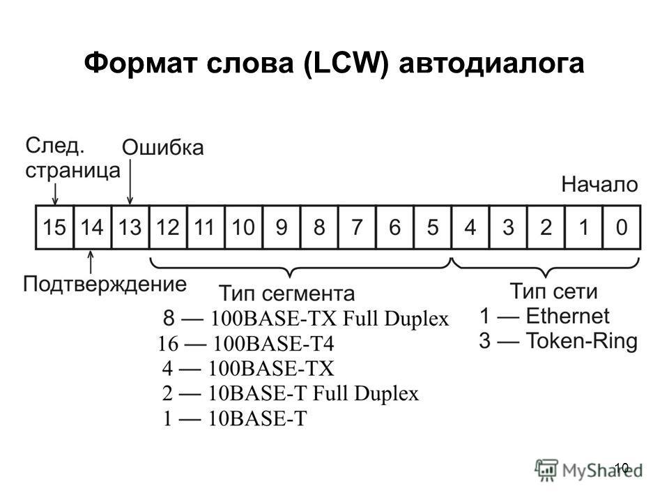 10 Формат слова (LCW) автодиалога