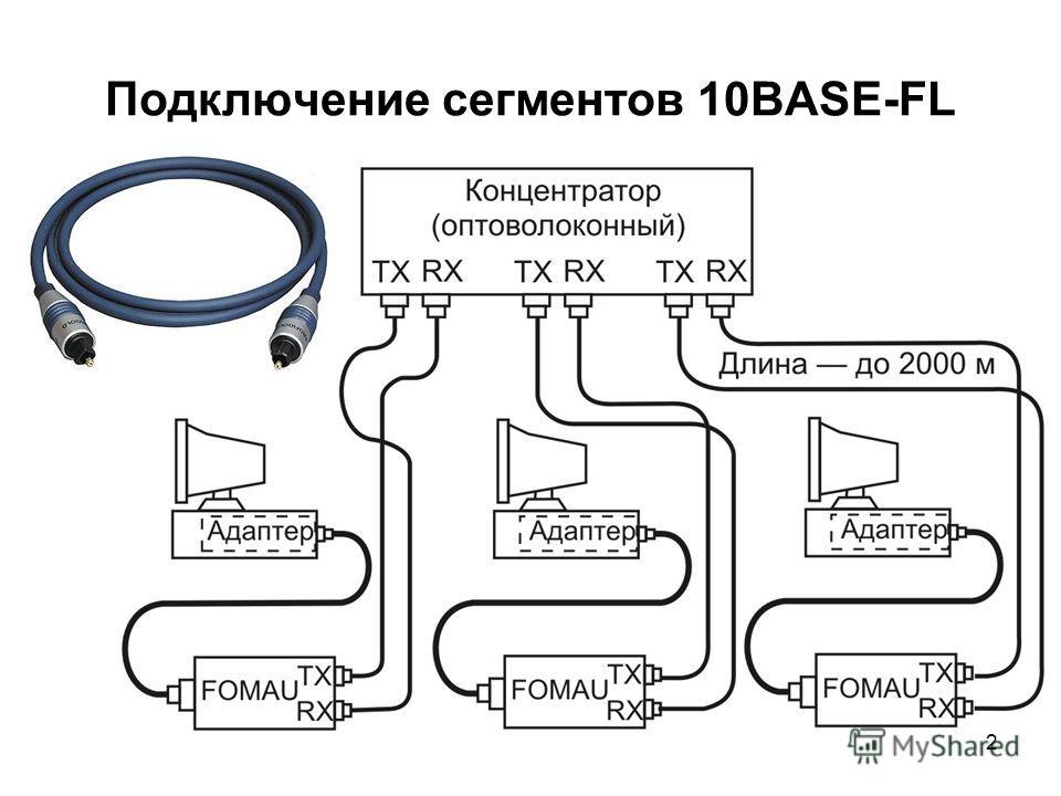 2 Подключение сегментов 10BASE-FL