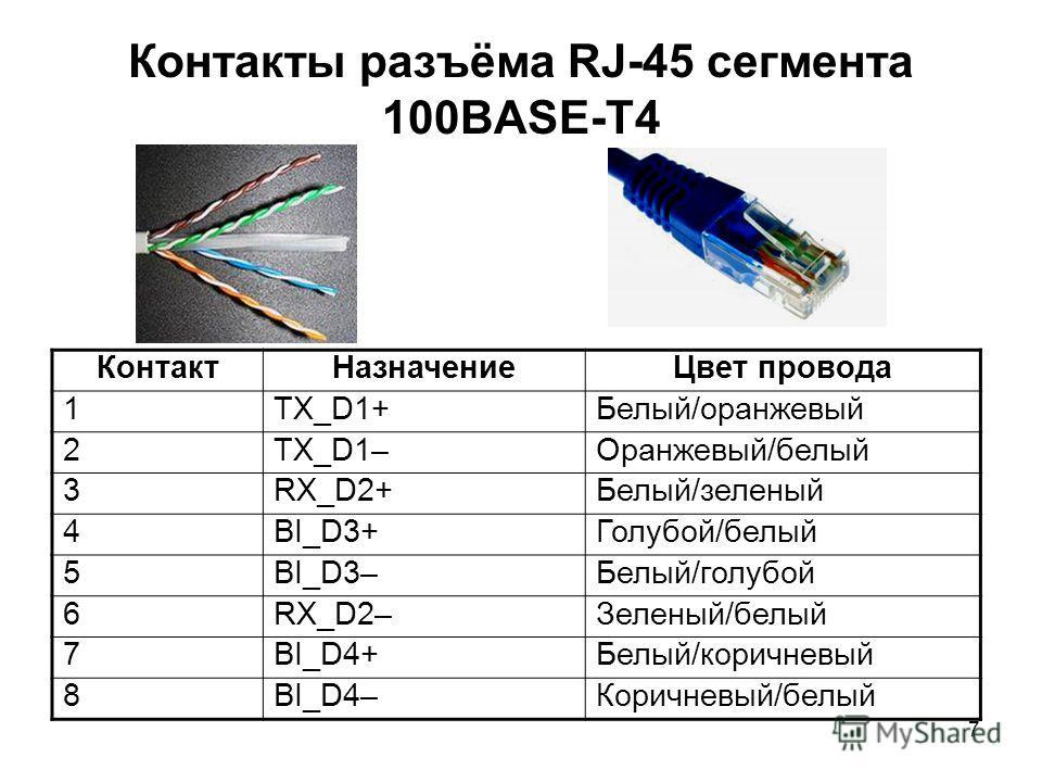 7 Контакты разъёма RJ-45 сегмента 100BASE-T4 КонтактНазначениеЦвет провода 1TX_D1+Белый/оранжевый 2TX_D1–Оранжевый/белый 3RX_D2+Белый/зеленый 4BI_D3+Голубой/белый 5BI_D3–Белый/голубой 6RX_D2–Зеленый/белый 7BI_D4+Белый/коричневый 8BI_D4–Коричневый/бел