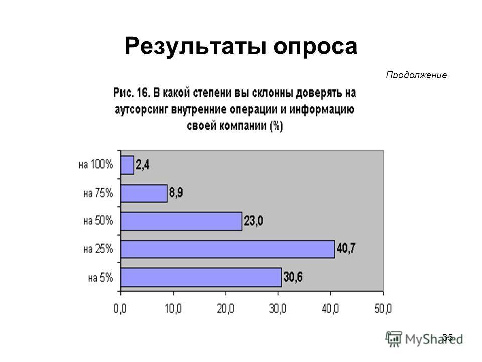 35 Результаты опроса Продолжение
