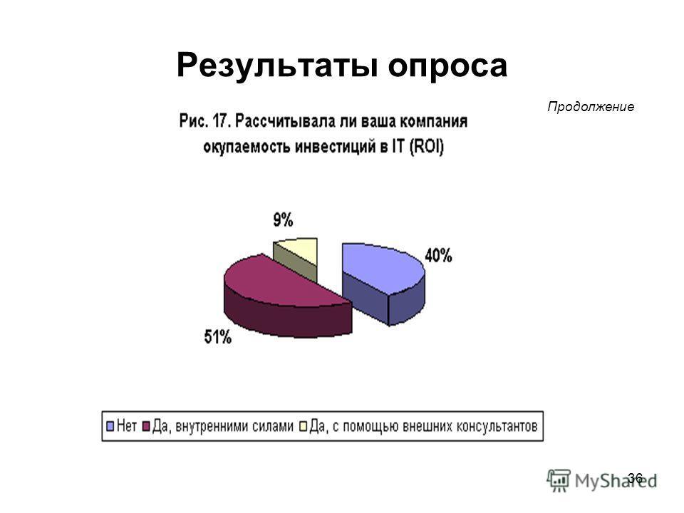 36 Результаты опроса Продолжение