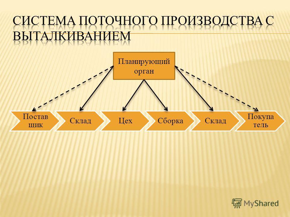 Постав щик СкладЦехСборкаСклад Покупа тель Планирующий орган