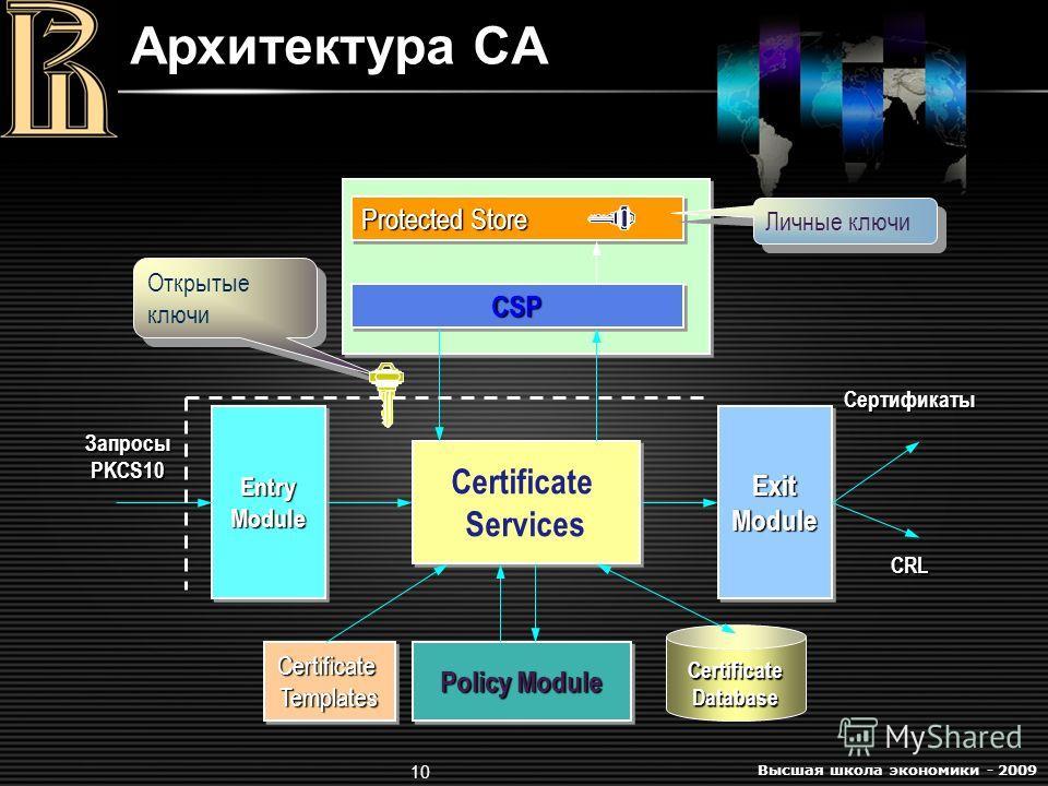 Высшая школа экономики - 2009 10 Архитектура CA Certificate Services ExitModuleExitModuleEntryModuleEntryModule CertificateTemplatesCertificateTemplates Policy Module Protected Store CSPCSP Личные ключи Открытые ключи Certificate Database Запросы PKC