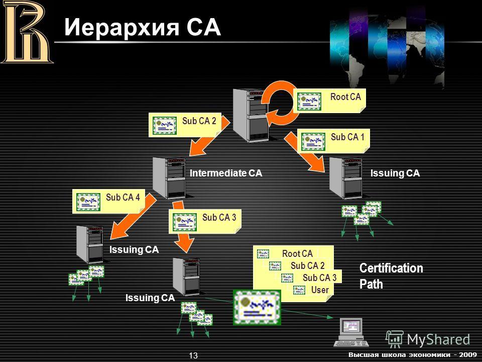 Высшая школа экономики - 2009 13 Иерархия CA Root CASub CA 4Sub CA 1Sub CA 2 Intermediate CAIssuing CA Root CA Sub CA 2 Sub CA 3 User Sub CA 3 Issuing CA Certification Path