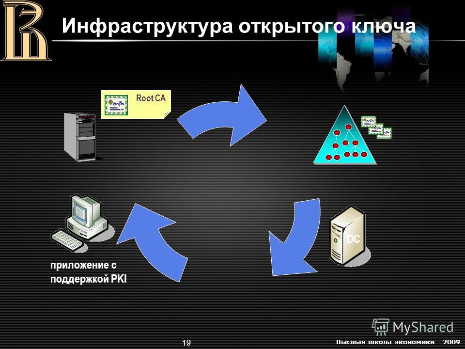 Высшая школа экономики - 2009 19 Инфраструктура открытого ключа Root CA DC приложение с поддержкой PKI