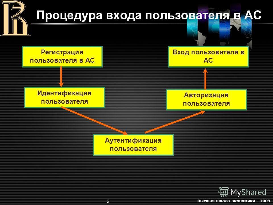 Высшая школа экономики - 2009 3 Процедура входа пользователя в АС Регистрация пользователя в АС Идентификация пользователя Аутентификация пользователя Авторизация пользователя Вход пользователя в АС