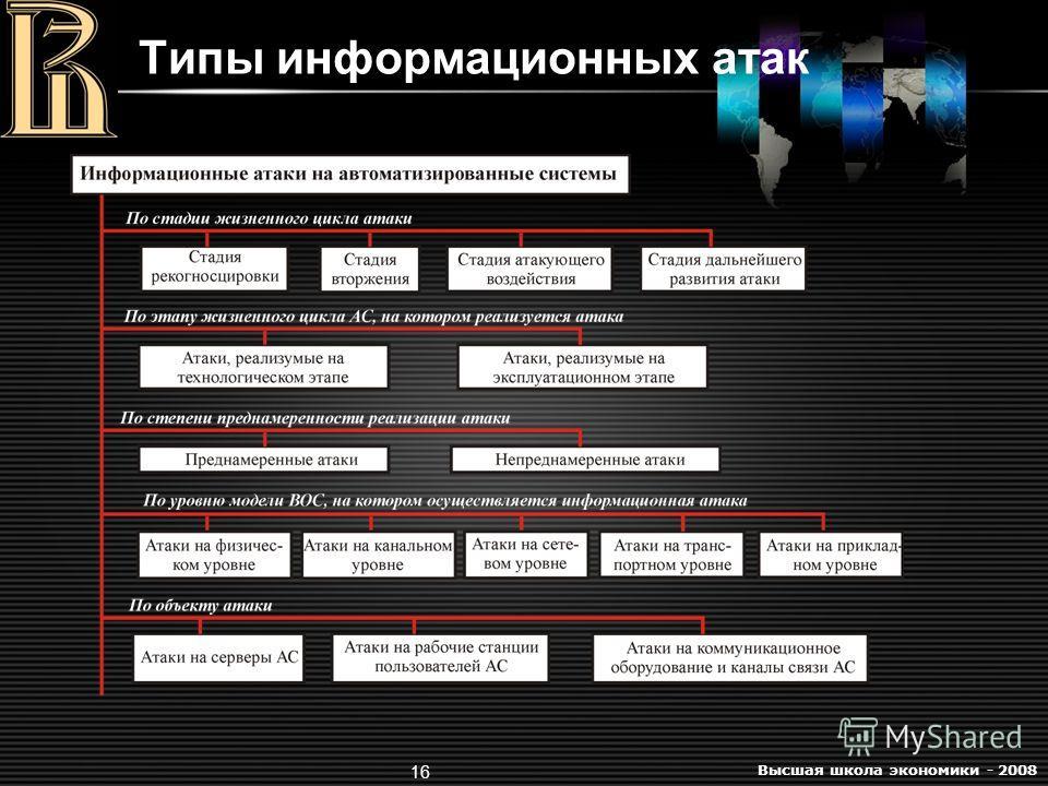 Высшая школа экономики - 2008 16 Типы информационных атак
