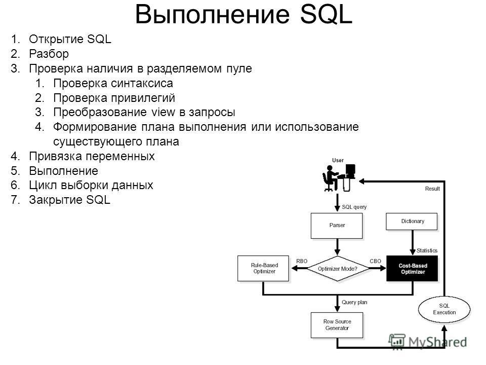 Выполнение SQL 1.Открытие SQL 2.Разбор 3.Проверка наличия в разделяемом пуле 1.Проверка синтаксиса 2.Проверка привилегий 3.Преобразование view в запросы 4.Формирование плана выполнения или использование существующего плана 4.Привязка переменных 5.Вып