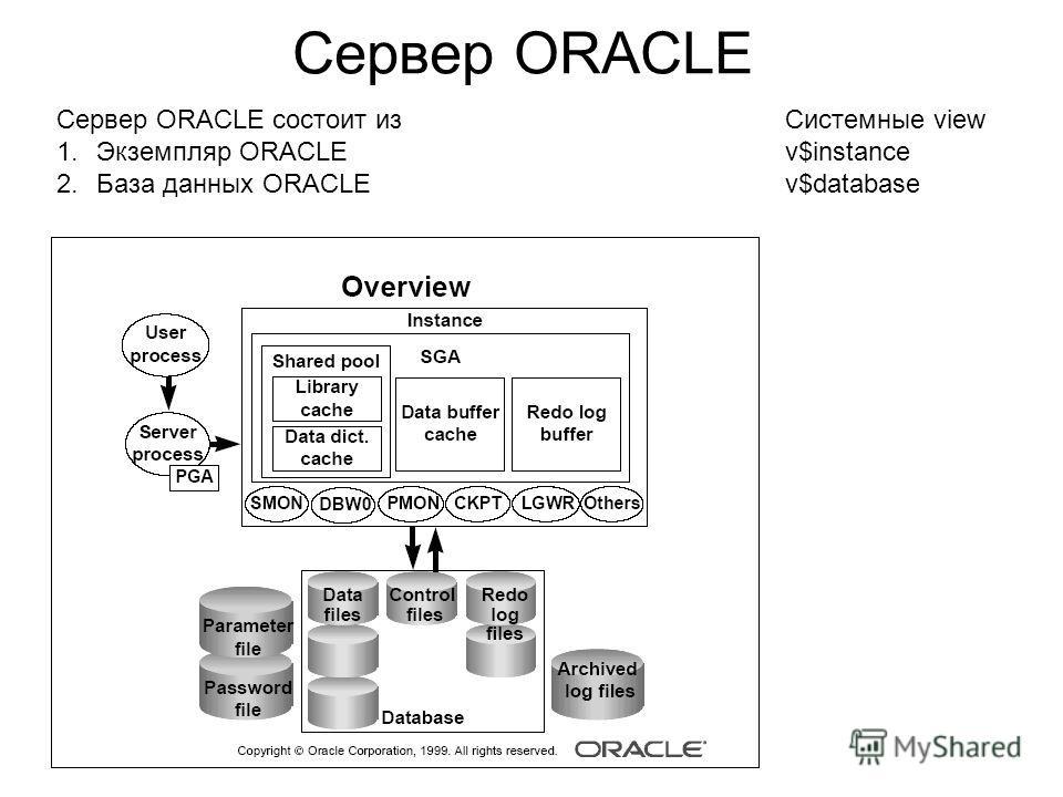 Сервер ORACLE Сервер ORACLE состоит из 1.Экземпляр ORACLE 2.База данных ORACLE Системные view v$instance v$database