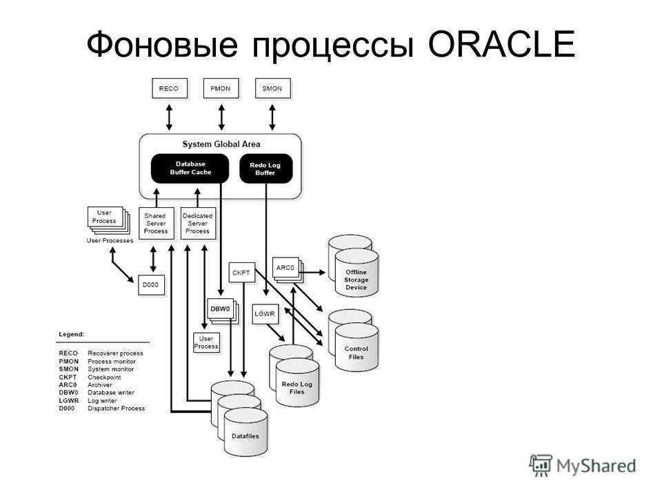 Фоновые процессы ORACLE