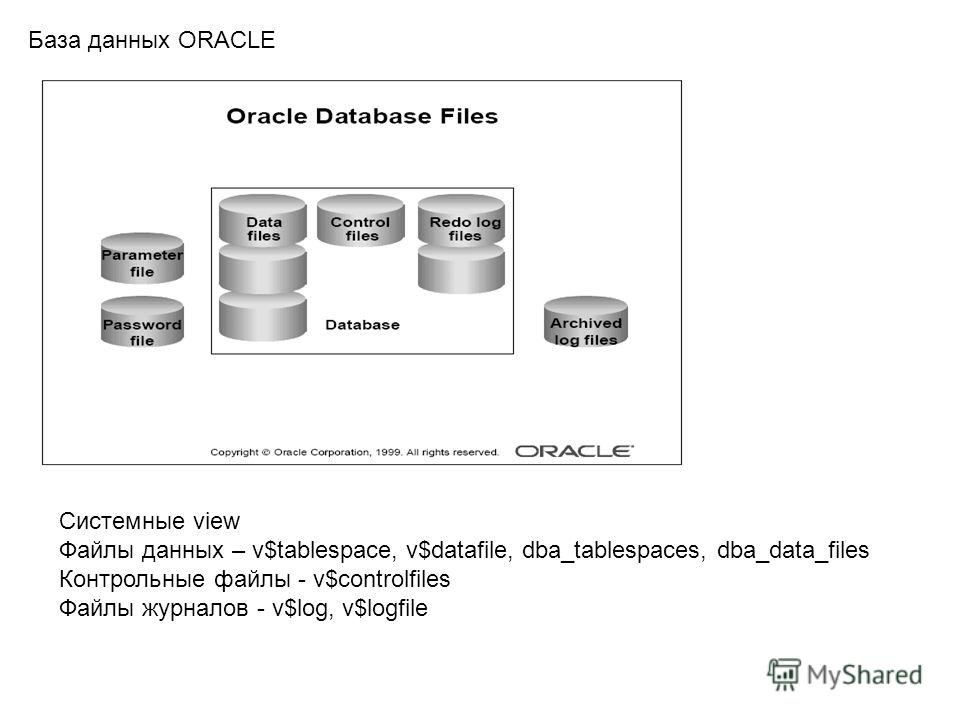 База данных ORACLE Системные view Файлы данных – v$tablespace, v$datafile, dba_tablespaces, dba_data_files Контрольные файлы - v$controlfiles Файлы журналов - v$log, v$logfile