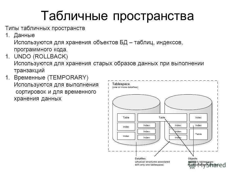 Табличные пространства Типы табличных пространств 1.Данные Используются для хранения объектов БД – таблиц, индексов, программного кода. 1.UNDO (ROLLBACK) Используются для хранения старых образов данных при выполнении транзакций 1.Временные (TEMPORARY
