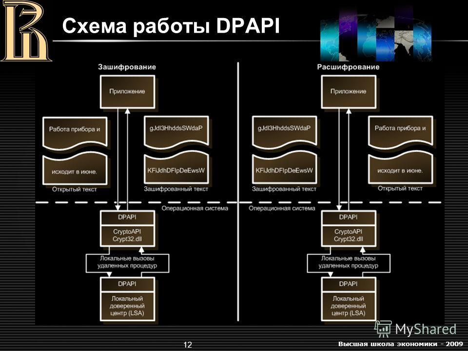 Высшая школа экономики - 2009 12 Схема работы DPAPI